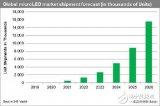 MicroLED有望成为新一代市场主力