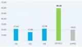 2019年一季度中国PCB出口规模达59.5亿美元