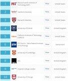 2020《QS世界大学排名》发布