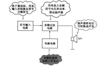 图表细说电子工程师识图速成手册PDF电子书免费下载