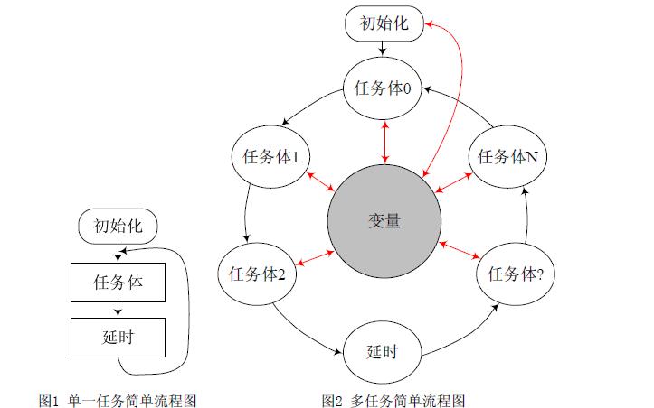如何设计复杂的多任务程序详细资料说明