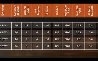 AMD发布EPYC 3000嵌入式处理器