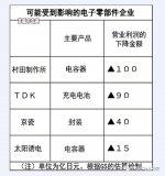 华为禁令持续  美日芯片厂现况惨不忍睹