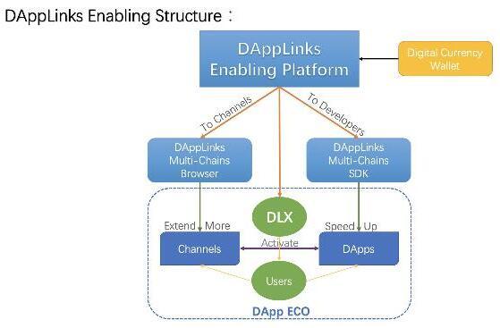 基于区块链技术支持多链的去中心化应用赋能平台DA...