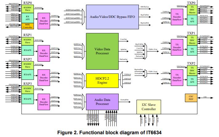 IT6634 4进3出ITE的HDMI切换分配芯片数据手册免费下载