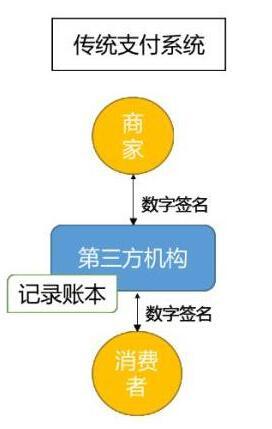 区块链从不同的角度来看是如何被定义的