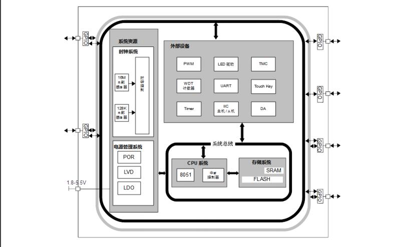 CA51F551系列单片机的中文用户手册免费下载