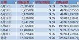 6月8次回购 小米斥资2500万港元拉升股价