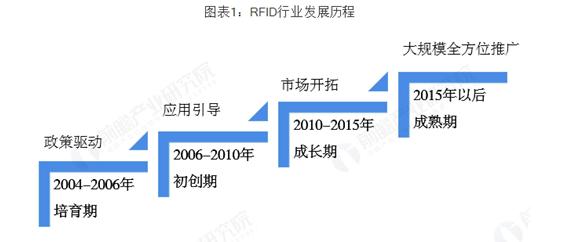 中国RFID现在处于什么阶段