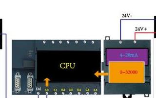 PLC和接线 开关量和模拟量