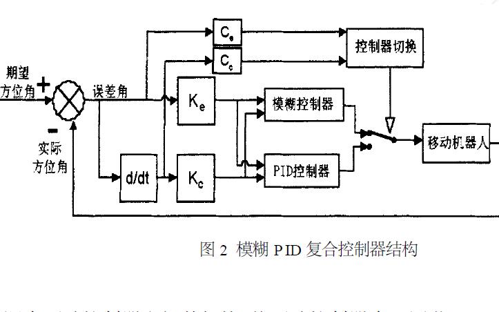 如何使用模糊PID的轮式移动机器人进行轨迹控制