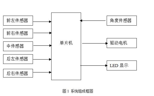 使用C8051F005单片机设计智能小车的自动控制系统