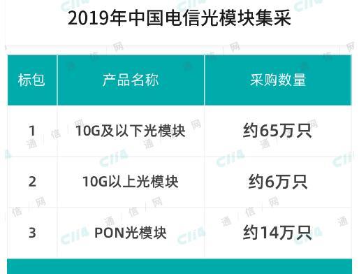 中国电信正式启动了2019年光模块集采项目