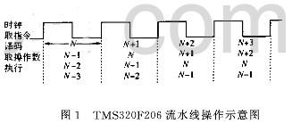 基于TMS320F206 DSP芯片的冗余度TT—VGT机器人运动学设计方案