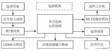 利用模糊控制算法和单片机实现恒温控制系统设计