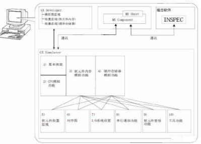 利用易控组态软件构建全虚拟PLC控制系统的方法以及应用