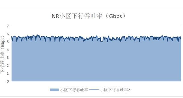 中国移动联合华为在杭州完成了多项5G网络商用性能的指标测试