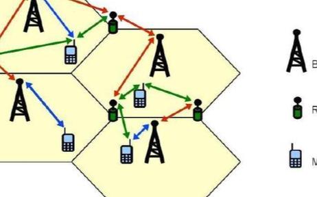 浅析手机移动通信的无线技术