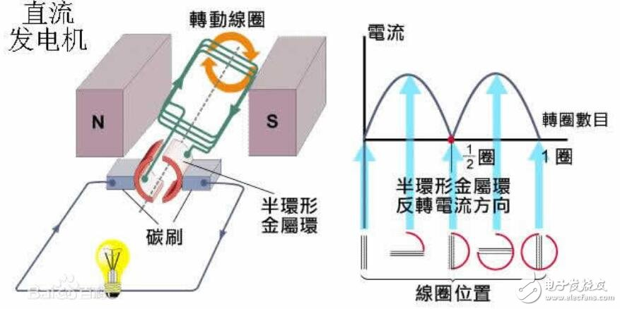 電樞繞組是什么意思_電樞繞組的作用