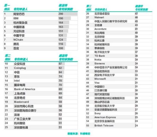 中国企业的区块链技术如何