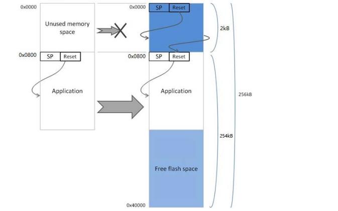 SamD20基于UART的SamBA引导加载程序免费下载