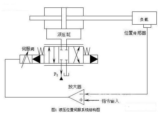 采用模糊控制与PID控制结合提高液压位置伺服系统的控制精度
