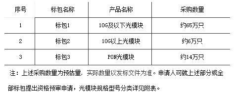 中国电信正式启动2019年光模块集采项目