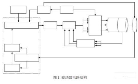 利用Si9979Cs和MOSFET功率管实现数控直流电动机伺服控制系统的设计