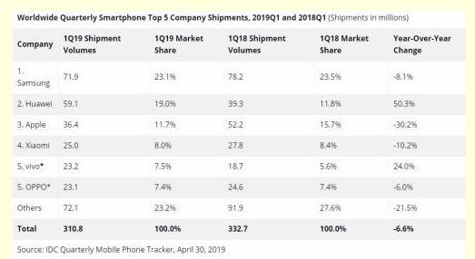 2019年第一季度全球智能手机市场的出货量呈现出下跌态势