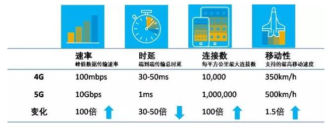 5G怎样去改变物流业