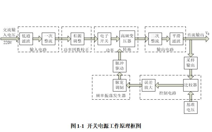 使用M51995AFP芯片进行开关电源设计论文免费下载