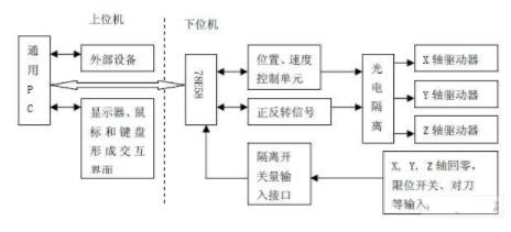 数控系统的四次位移曲线加减速方法的开发与验证