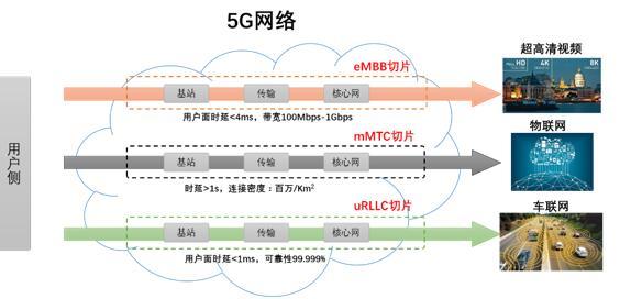 5G将加速推动超高清视频产业的发展
