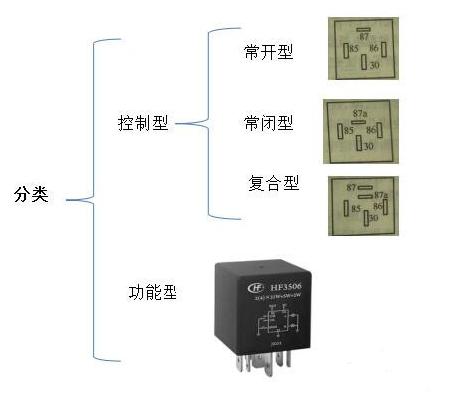 继电器的作用及触点故障处理方法