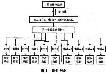 PLC与上位机的多地址指针接收数据的实现方法
