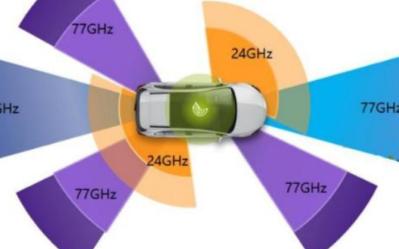 无人驾驶汽车的核心是什么