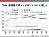 日本专家表示中国半导体不会重蹈日本覆辙