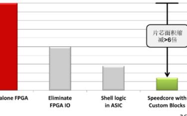 如何让FPGA更好地进行定制化