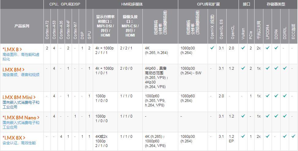 NXP i.MX8系列性能比较