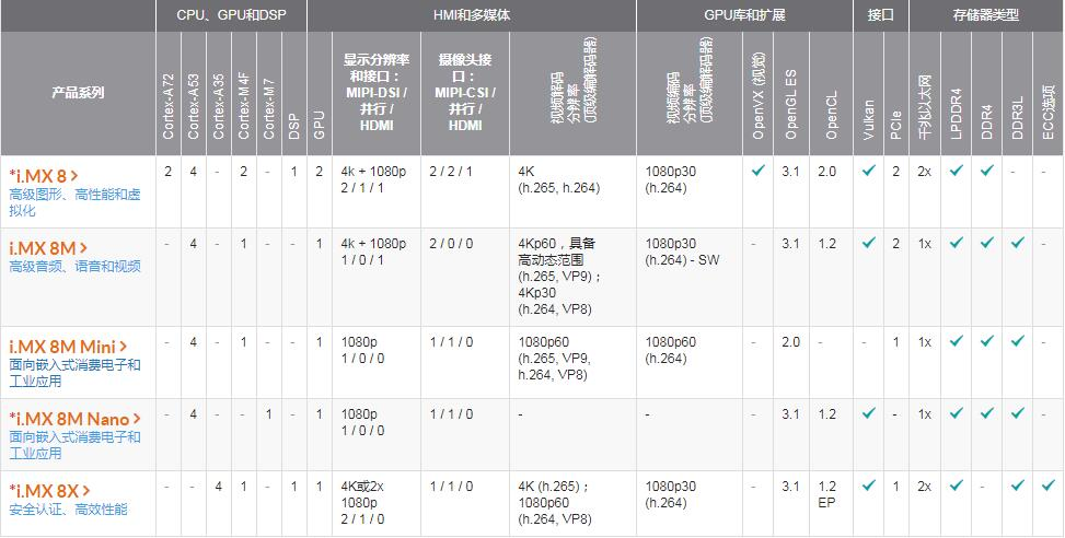 NXP i.MX8系列性能比較