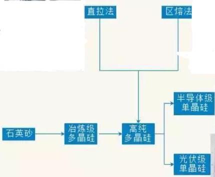 单晶硅片的应用及加工工艺流程