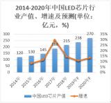 LED芯片產業拐點即將來臨?
