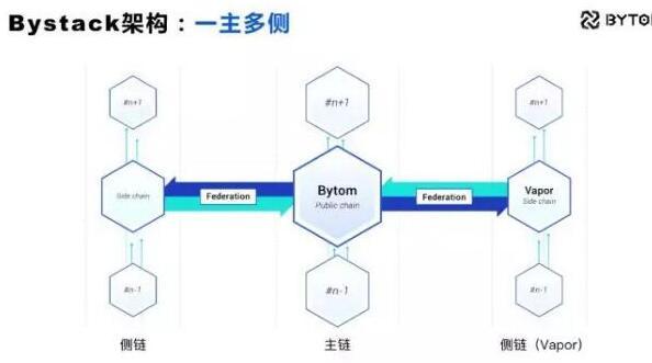 比原链Bystack开放平台正式上线了侧←链Vapor测试网络