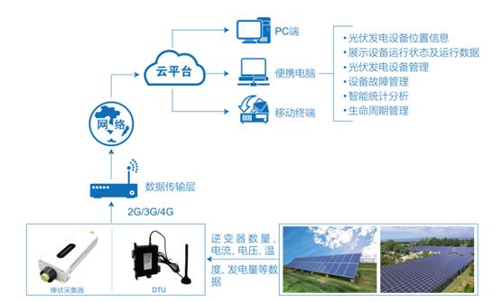 如何完善光伏物联网监控系统