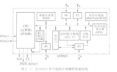 AT89S51单片机的内部硬件结构组成及特点介绍