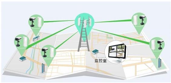 如何簡單安全的監控室外無線