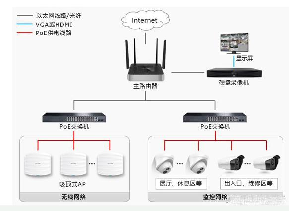 汽車4S店安防監控與無線網絡怎樣實現一體化