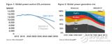 预计2050年可再生能源占全球电力结构比例接近50锛�