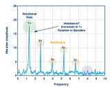 技术 | 传感器性能如何支持状态监控解决方案?