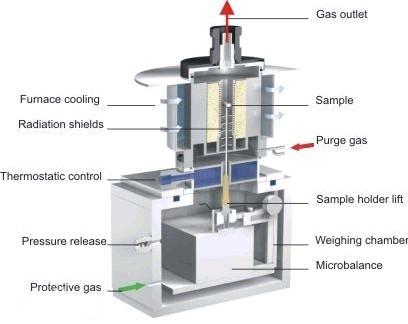 热重分析法的应用范围及影响测量的因素有哪些
